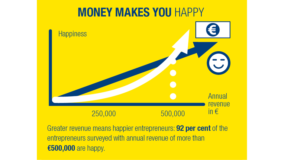 money makes you happy More money does make you happier, with people from rich countries like britain saying they are happier than citizens of poorer nations  'but that's not the only thing that makes me happy .
